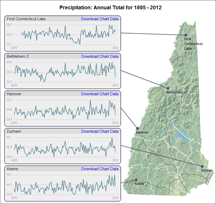 NH Climate - Past, Present, Future